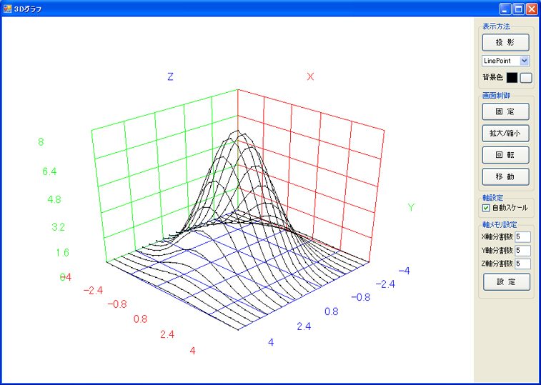 Insight 3dグラフ 3d Plot 等高線 ヒストグラフ 最小二乗法近似 スプライン曲線 特殊グラフ作成